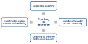 The application of coaching in education