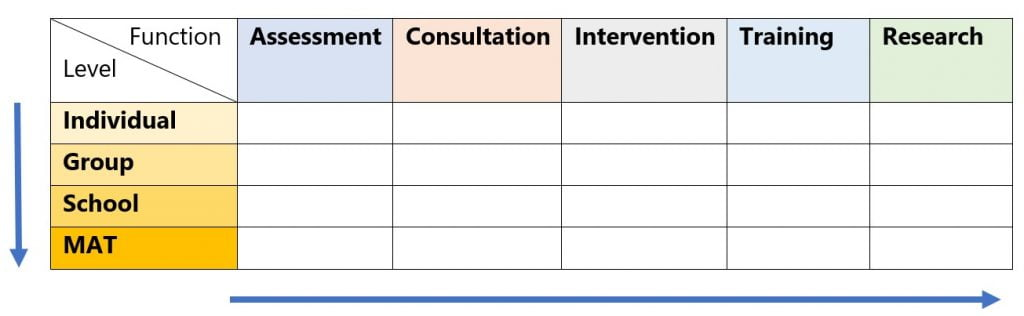 Shows a table adapted from the Currie Matrix. The level of individual work is along the Y-axis from individual to Multi Academy trust level. The EP function along the X-axis including assessment, consultation, intervention, training and research