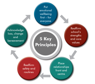 Image shows the 5 key principles of recovery in a circular relationship. The five principles are discussed individually below.
