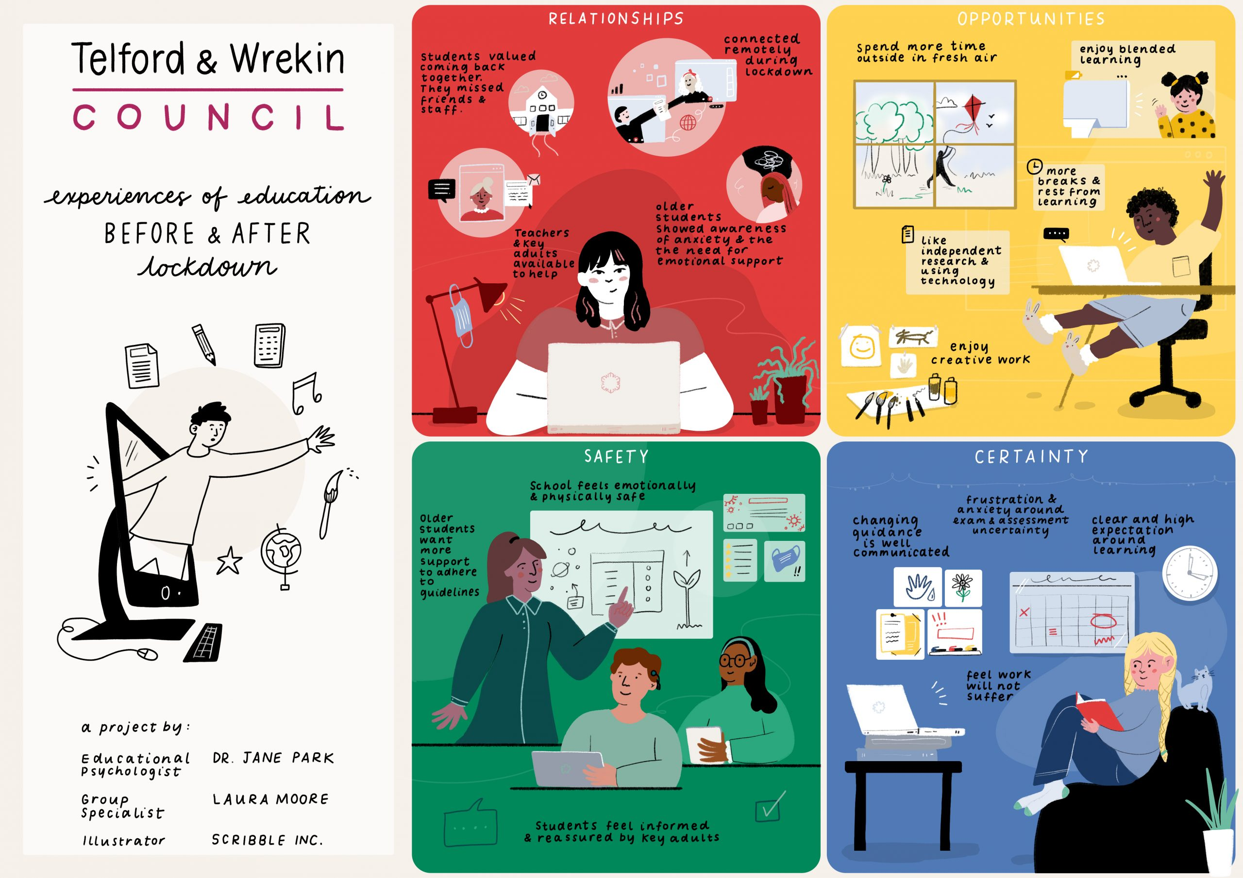 A graphic visualisation of young people's experiences of education before and after lockdown, in Telford and Wrekin. The four themes covered are relationships, opportunities, safety and certainty. These themes are discussed in the blog post.
